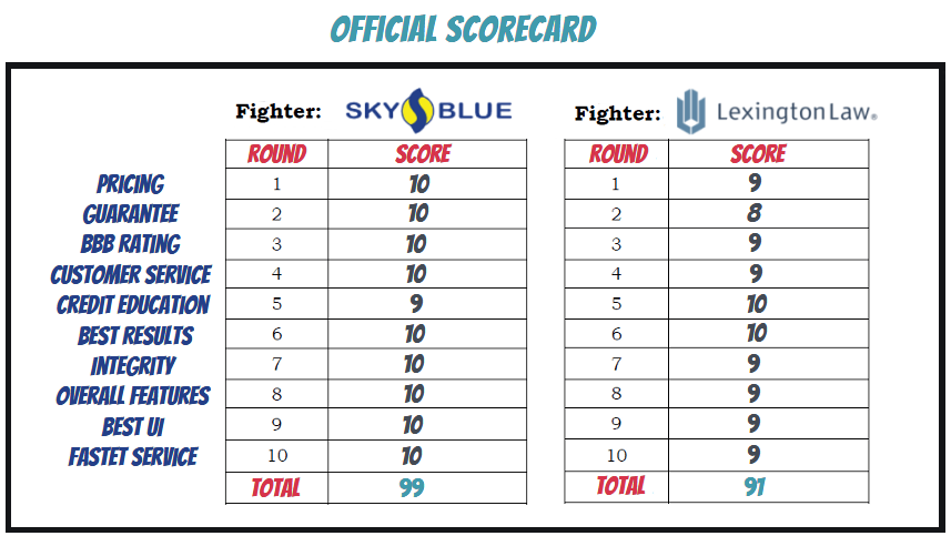 Image of a boxing scorecard showing the scores round by round with Sky Blue Credit Willing the Fight 99 to 91