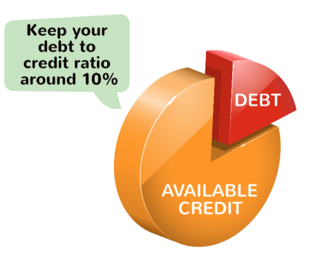 How to get 800 Credir score: to get an 800 credit credit score you want to keep your debt to credit ratio around 10% or lower